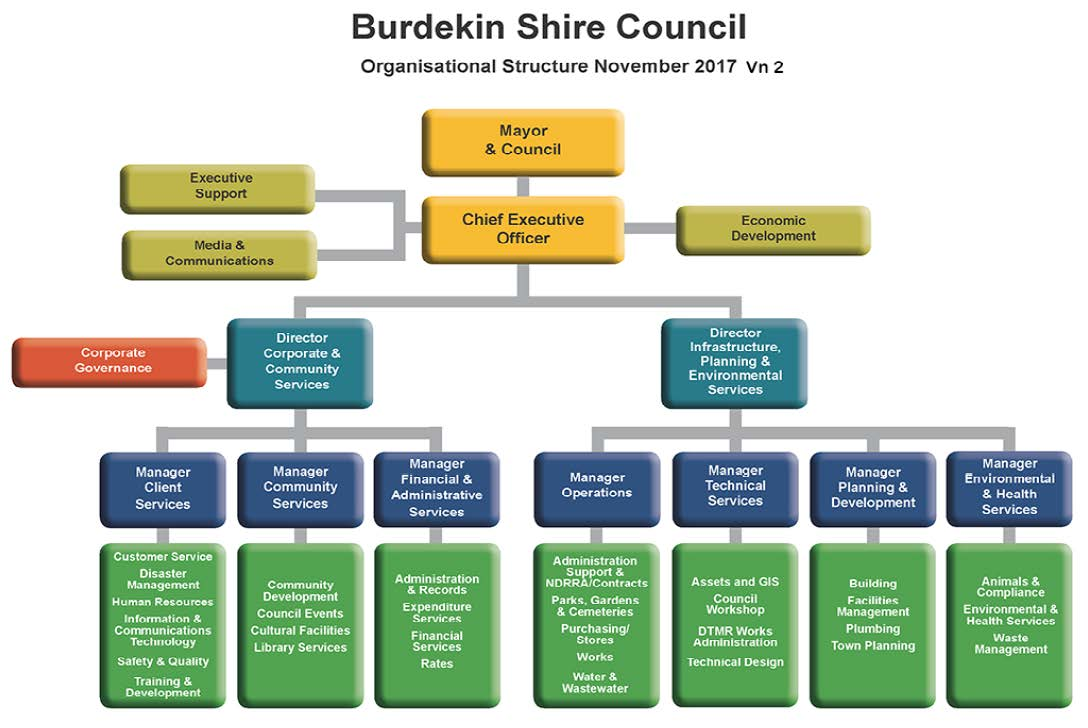 Burdekin Shire Council's Organisational Structure