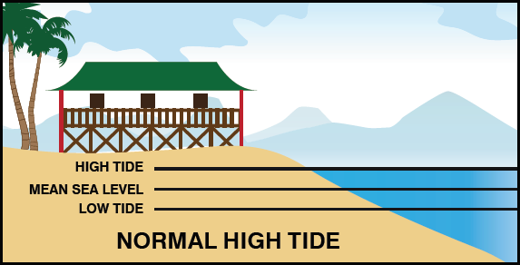 Picture representing a normal high tide