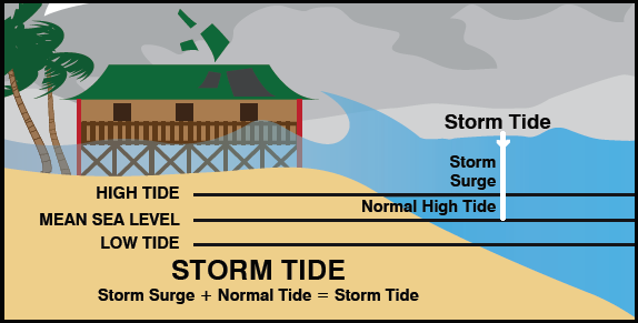 Picture of a Storm Tide